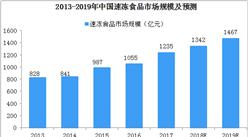 2019年中国速冻食品产业发展趋势分析:渠道多元化,渗透率提高