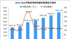 2018年海南省旅游业发展数据分析:旅游收入超950亿 创下历史新高值 (图)