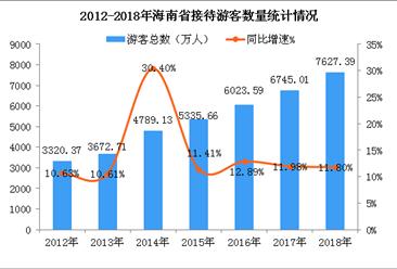 2018年海南省旅游業發展數據分析:旅游收入超950億 創下歷史新高值 (圖)