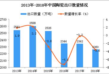 2018年中国陶瓷出口量为2260万吨 同比下降3.6%