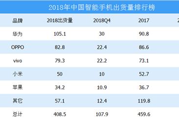 2018年中国智能手机出货量排行榜