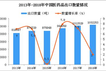 2018年中国医药品出口量同比增长2%(图)