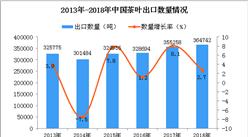2018年中国茶叶出口量为364742吨 同比增长2.7%