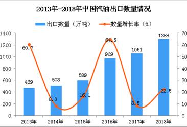2018年中国汽油出口量为1288万吨 同比增长22.5%