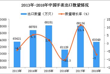 2018年中国手表出口量为63349万只 同比下降7%