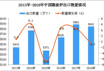 2018年中国微波炉出口量为5841万个 同比下降0.7%