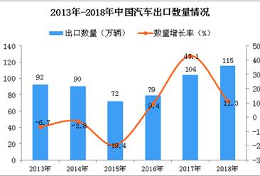 2018年中国汽车出口量为115万辆 同比增长11.3%