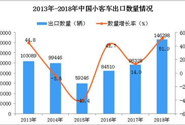 2018年中国小客车出口量同比增长51.9%(图)