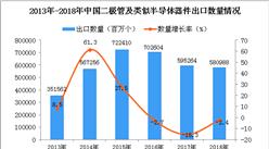 2018年中國二極管出口量為580988百萬個 同比下降2.4%