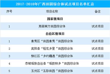 广西田园综合体试点项目一览:1个国家级项目  5个区级项目(附名单)