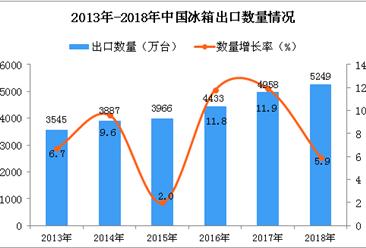 2018年中国冰箱出口量为5249万台 同比增长5.9%