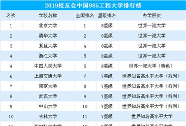 2019中国985工程大学排行榜发布:北大/清华/复旦位列前三(附完整榜单)