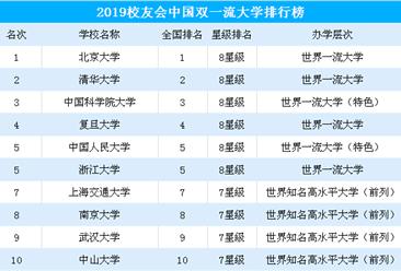 最新!2019中国双一流大学排行榜出炉(附完整榜单)