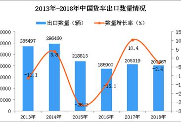 2018年中国货车出口量同比下降2.4%