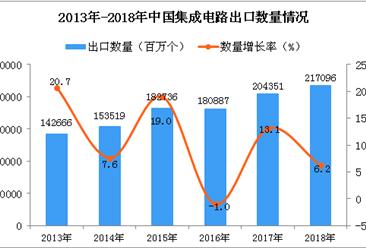 2018年中国集成电路出口量为217096百万个 同比增长6.2%