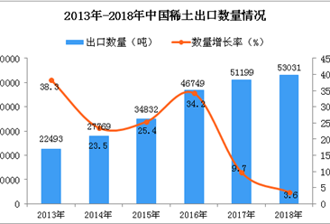 2018年中国稀土出口量同比增长3.6%