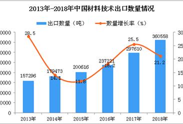 2018年中国材料技术出口量同比增长21.2%