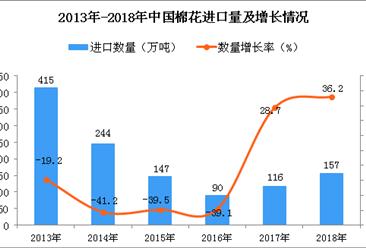 2018年中国棉花进口数量及金额增长情况分析