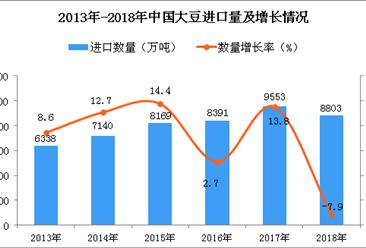2018年中国大豆进口数量及金额增长情况分析(图)