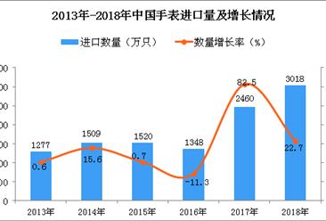 2018年中国手表进口数量及金额增长情况分析