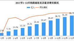 2018年全国铁路运输旅客发送量33.75亿人:同比增长9.4%