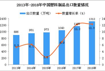 2018年中国塑料制品出口量为1312万吨 同比增长12.3%