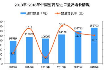 2018年中国医药品进口量同比增长10.1%