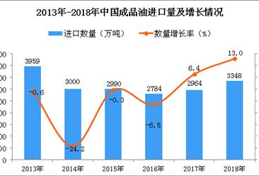 2018年中国成品油进口量为3348万吨 同比增长13%