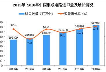 2018年中国集成电路进口量为417567百万个 同比增长10.8%