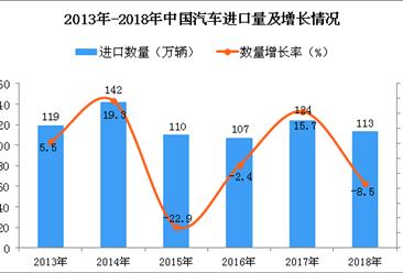 2018年中国汽车进口量为113万辆 同比下降8.5%