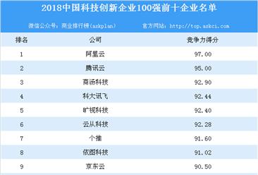 2018中国科技创新企业100强排行榜