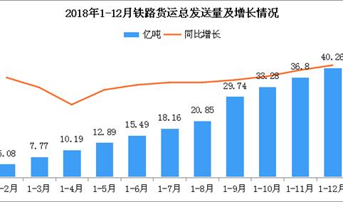 2018年1-12月全国铁路货运总发送量40.26亿吨 同比增长9.1%