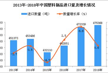 2018年中国塑料制品进口量同比增长0.6%