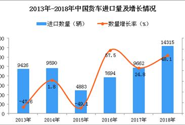 2018年中国货车进口量同比增长48.1%