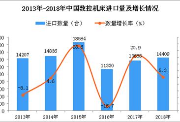 2018年中国数控机床进口量为1.44万台 同比增长5.3%