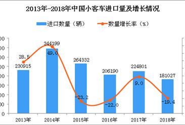 2018年中国小客车进口量为18.1万辆 同比下降19.4%