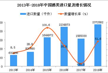 2018年中国酒类进口量同比增长51.6%