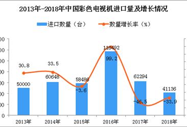 2018年中国彩色电视机进口量同比下降33.9%