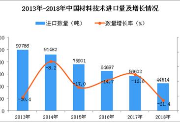 2018年中国材料技术进口量同比下降21.4%(图)
