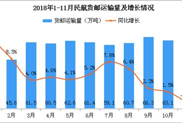 2018年11月全国民航货邮运输量66.1万吨 同比下滑0.8%