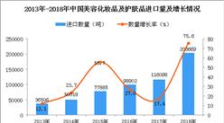2018年中国美容化妆品及护肤品进口数量及金额增长情况分析