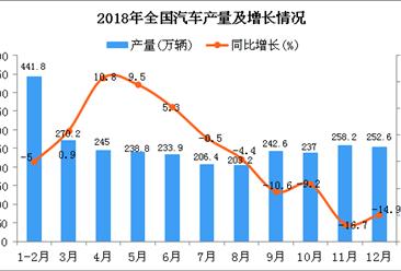 2018年1-12月全国汽车产量为2796.8万辆 同比下降3.8%