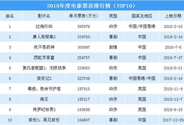 2018年度电影票房排行榜:6部电影超20亿 《红海行动》问鼎年度冠军