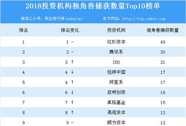 2018投资机构独角兽捕获数量Top10排名:红杉资本位列榜首(附榜单)