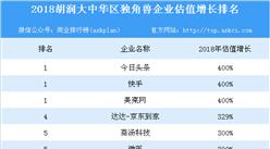 2018胡润大中华区独角兽186家企业估值超5万亿 19家企业估值增长一倍以上