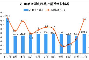 2018年1-12月全国乳制品产量为2687.1万吨 同比增长4.4%