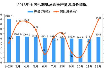 2018年1-12月全国机制纸及纸板产量为11660.6万吨 同比下降1.5%