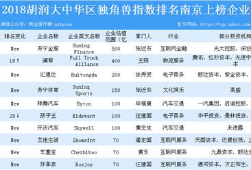 2018胡润大中华区独角兽指数排名南京上榜企业汇总一览(表)