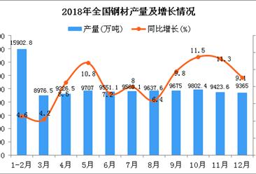 2018年1-12月全国钢材产量同比增长8.5%(图)