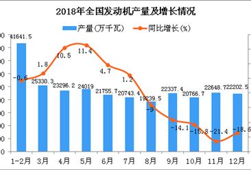 2018年1-12月全国发动机产量同比下降4.3%(图)